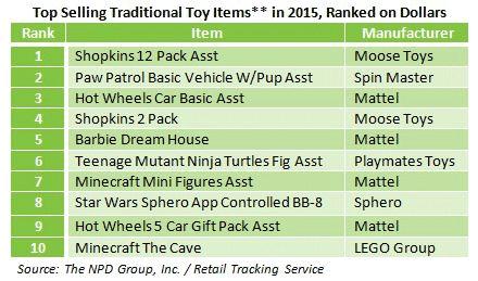 Top Toy Sales 36
